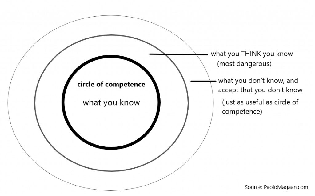Diagram of the Circle of Competence.